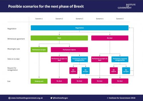 Possible scenarios for the next phase of Brexit